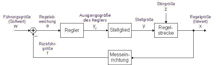 Regelkreis